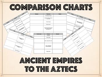 Comparison Charts - World History - Ancient Empires to Aztecs