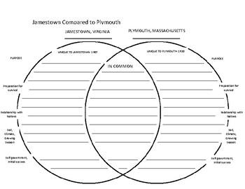 Comparison Contrast Jamestown vs. Plymouth Venn Diagram