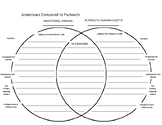 Comparison Contrast Jamestown vs. Plymouth Venn Diagram