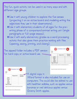 Comparison & Contrast: Writing, Sensory, or Word Processing Unit