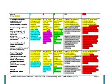 Comparison of Common Core Secondary ELA Standards