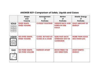 Comparison of Solids, Liquids and Gases