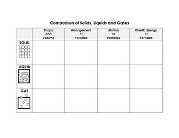 Comparison of Solids, Liquids and Gases