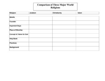 Comparison of the 3 Major World Religions - Chart