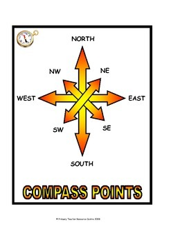 Compass Points Display Poster