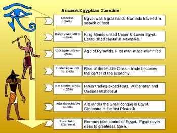 Complete Ancient Egyptian Unit