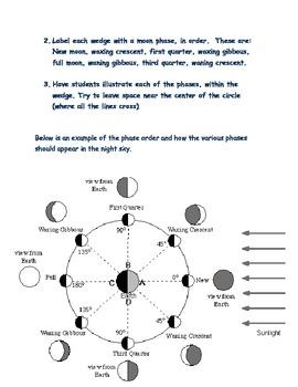 Complete Common Core unit: Earth in the Universe