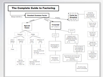 Complete Guide to Factoring Quadratics Flow Chart