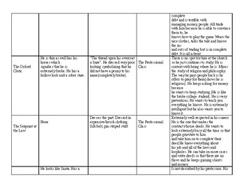 Complete Notes on Characters from The General Prologue of the Canterbury Tales