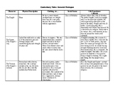 Complete Notes on Characters from The General Prologue of
