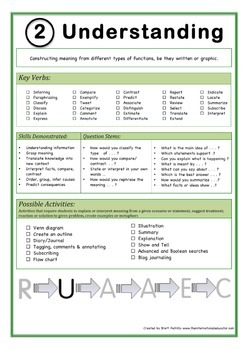 Complete Poster Package: Bloom's Taxonomy in the Classroom! Size A3