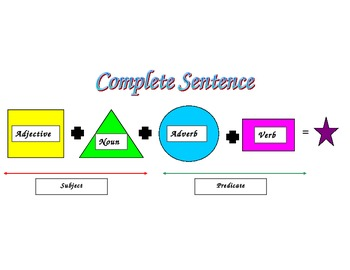 Complete Sentence Graphic Organizer