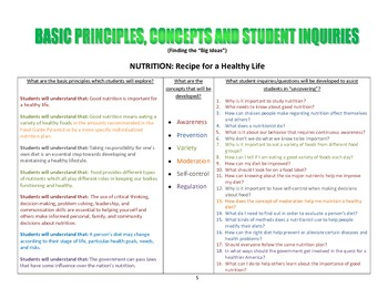 Complete Unit on NUTRITION, including all lessons and resources