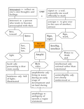 Complete Vocabulary Unit 2: Greek & Latin Affixes & Roots