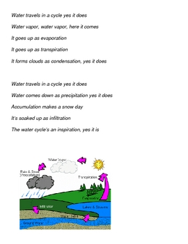 Complete Water Cycle Song