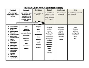Completed PERSIA chart