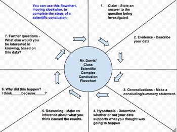Complex Conclusion Flow Chart