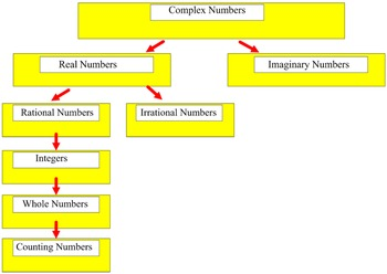 Complex Numbers, Classify & Define 2 Study Guides & 3 Assi