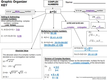 Complex Numbers:Graphic Organizer
