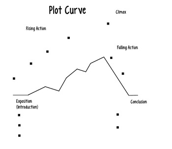 Complex Plot Curve with Bullet Points Graphic