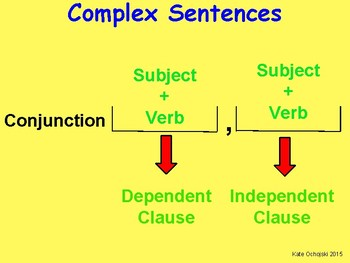 Complex sentence structure poster- conjunction at the start of the sentence