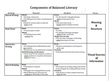 Components of Balanced Literacy