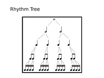 Compose and Play Music Center - Whole, Half, Quarter, and Eighths