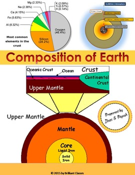 Composition of Earth - Crust, Mantle and Core
