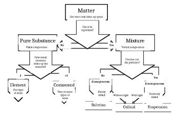 Composition of Matter Graphic Organizer