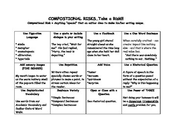 Compositional Risks in Writing (with examples)