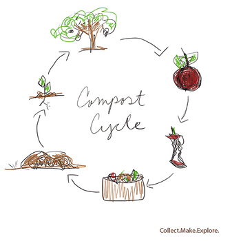 Don't waste food! Make compost!