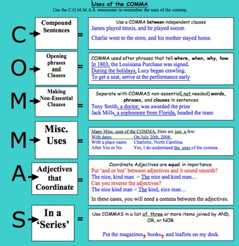 Compound Complex Sentences Thumbnails AND Commas Study Tool with Giant Poster
