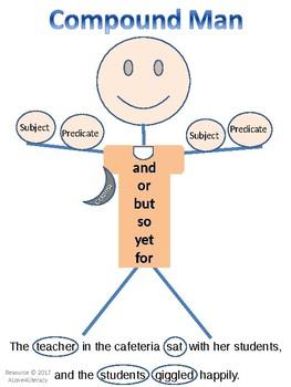 Compound Complex and Simple Sentences