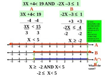 Common Core Compound inequalities powerpoint