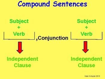 Compound sentences structure poster