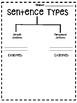 Compound vs Simple Sentences