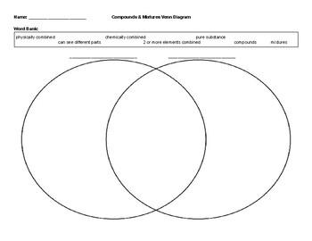 Compounds & Mixtures Venn Diagram