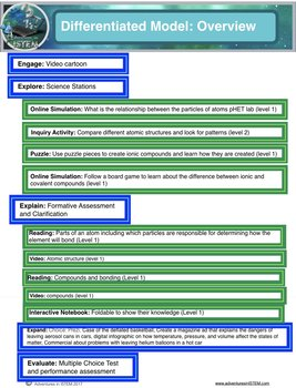 Compounds and Atoms 5E Lesson Paperless including warm ups, closings, and more
