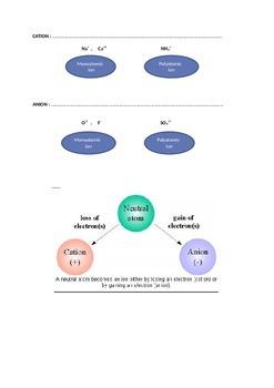 Compounds lesson notes