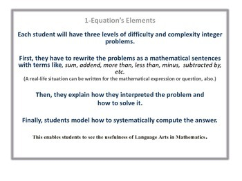 Comprehending and Solving Equations