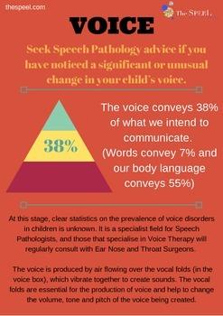 Voice Developmental Expectation Outline - Speech Pathology