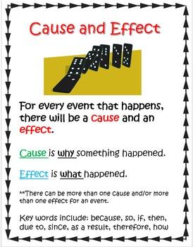 Comprehension Skills Posters