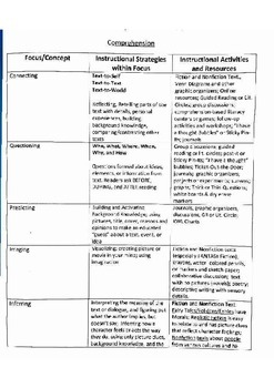 Comprehension Strategies Continuum with Resources