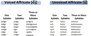 Comprehensive List of Affricate Example Words