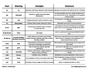 Comprehensive Root Word List!