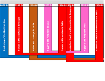 Comprehensive World History Timeline