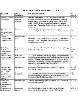 Speech Therapy-Speech & Language Assessments Comprehensive List