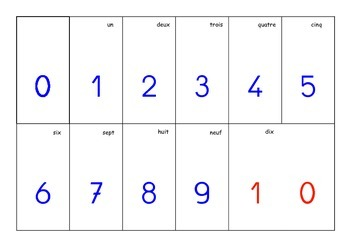 Comprendre les nombres