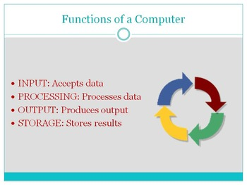 Computer Applications Introduction Unit PowerPoints, Notes, Activities, & Test