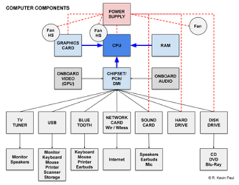 Computer Components Topology Diagrams